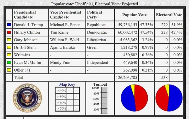 Trump lost by 6 million votes